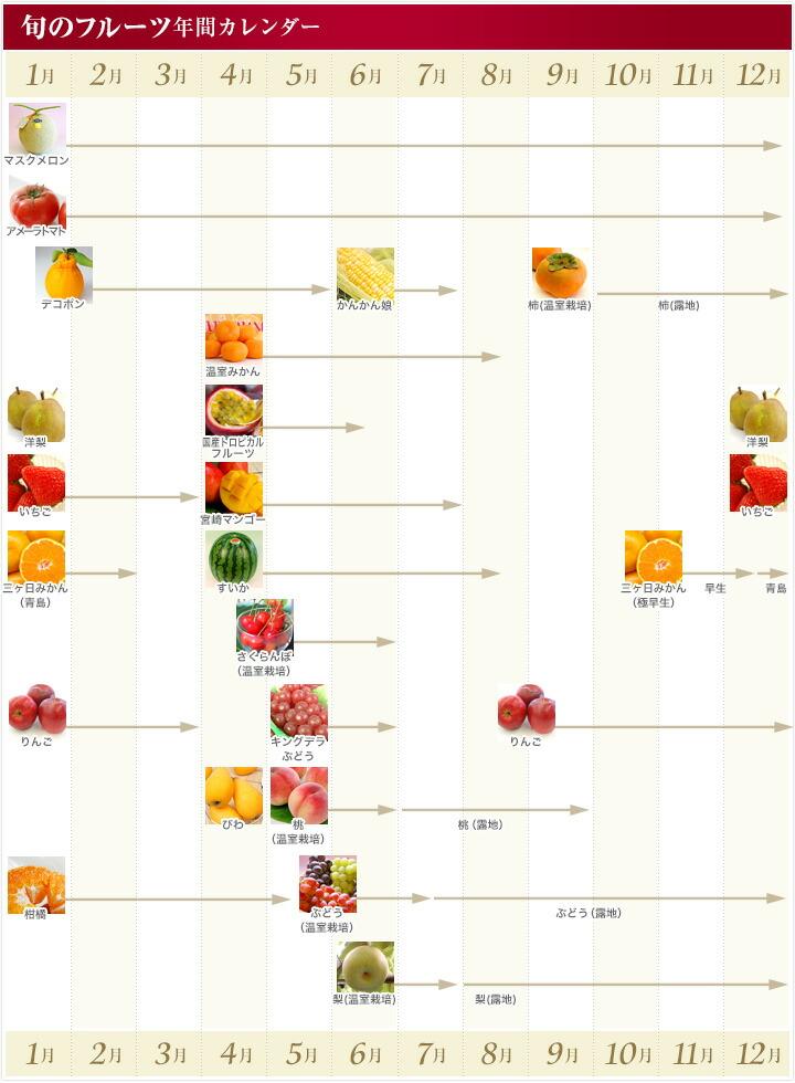 旬の年間フルーツカレンダー