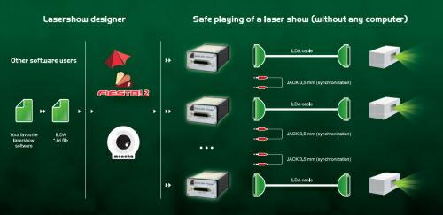 SD-ILDA Player の使用方法