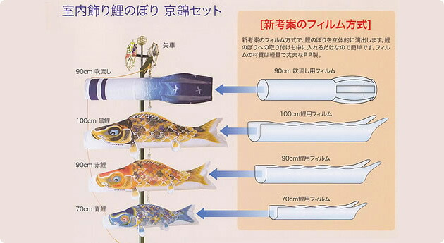 室内鯉のぼり 京錦セット 新考案のフィルム方式