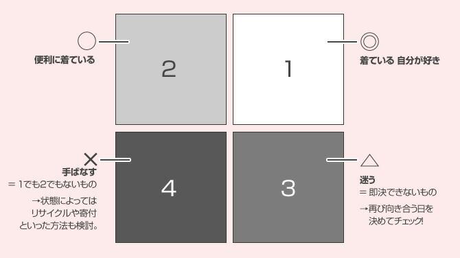 su:tto分類シート