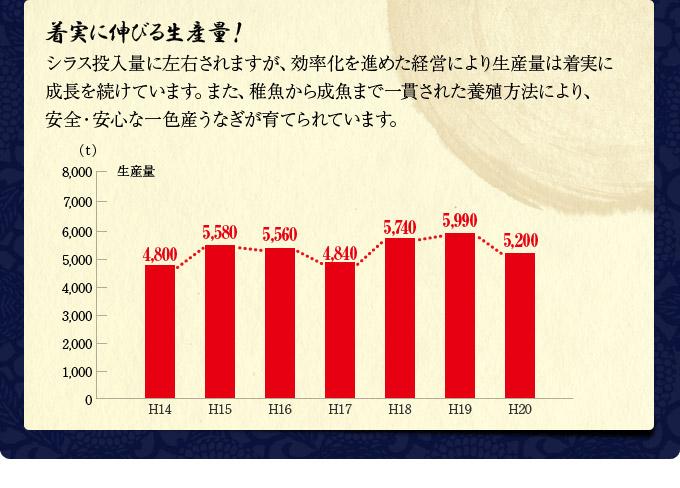 一色産うなぎの特徴|「一色産うなぎ」は日本一。うなぎの生産量が日本一の町!