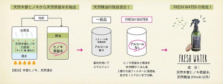 PLANTS&ROOM FRESH WATER