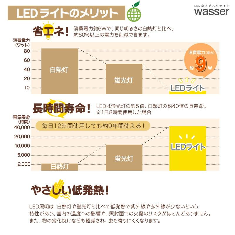 【送料無料】デスクライト LED 調光 調色 面発光 目に優しい LEDライト 電気スタンド 学習用 ライト 照明おしゃれ デスクスタンド led スタンドライト 卓上 スタンド 読書灯 デスク 学習机 寝室 テーブル スタンド
