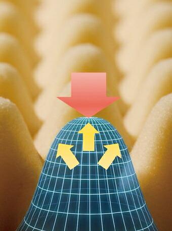 上からの力を離隊的に分散することにより、 体圧を分散。