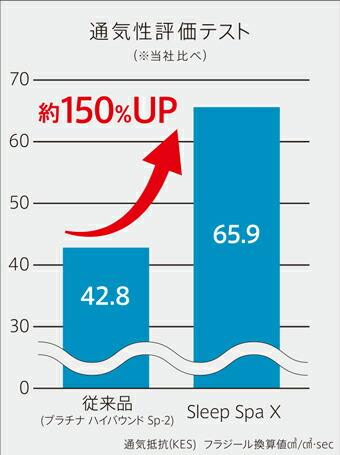 通気性は従来品の約150%アップ(当社比)、収納時も風通しの良いところに立てかけておくだけでOK。