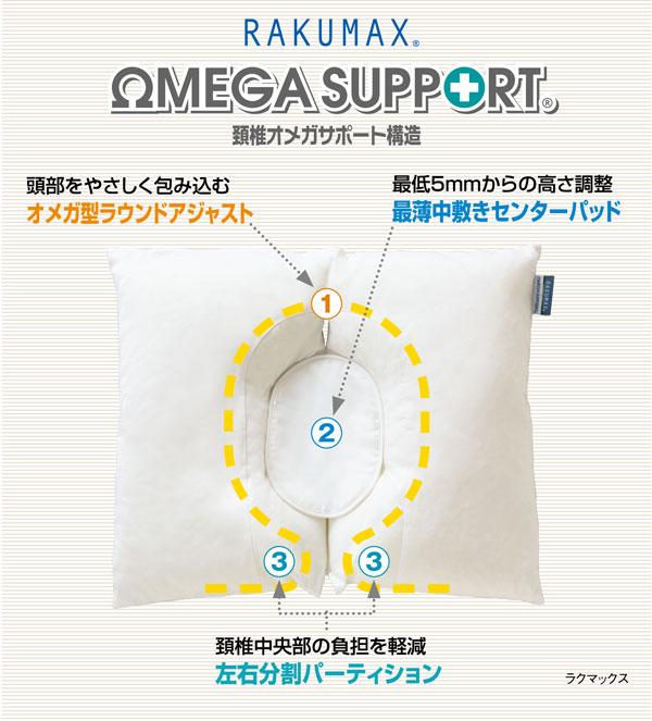 新開発!頚椎Ωサポート構造。枕の代わりに医師も薦める、タオルを敷いた薄さに対応。首に負担をかけず、あなたの眠りを優しく守ります。