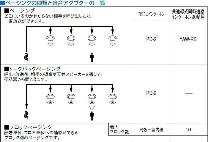 PG-10C ページングの種類
