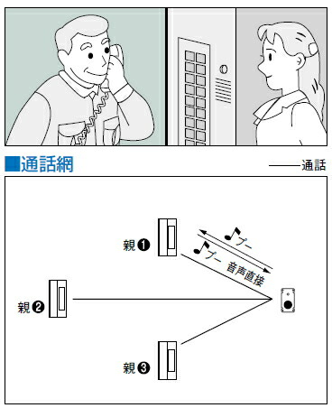 SBM-1E 通話網