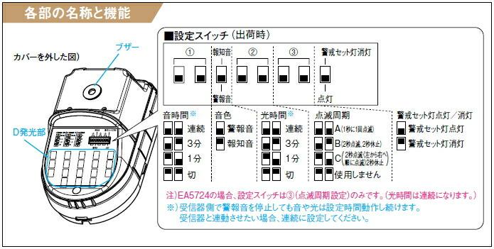 EA5501 機能