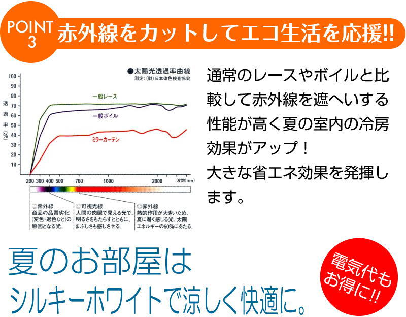 91% of 63% of UV cut solar heat cut 遮熱断熱冷暖房効果 improves; can wash!