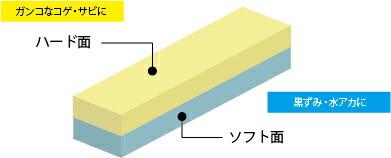 ソフト面とハード面の2層構造