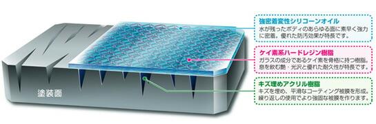 キズ埋め効果と強固な被膜を形