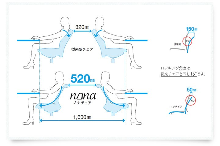 ノナチェア 可動肘(ADJ肘)付 特徴