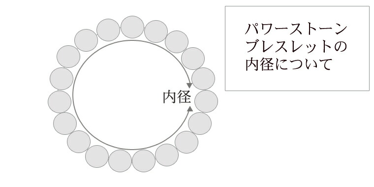 内径サイズ図