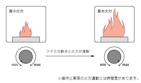 火力調節ボタン