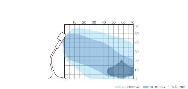 図:イオン濃度分布図
