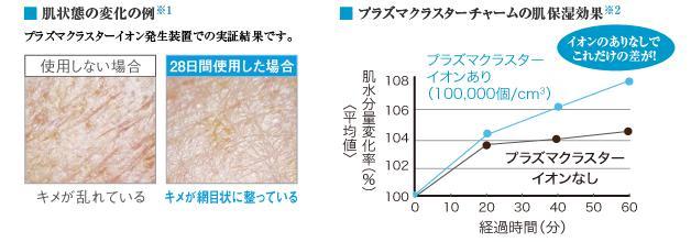 写真:  肌状態の変化の例 プラズマクラスターイオン発生装置での実証結果です。使用しない場合、キメが乱れている。一方、28日間使用した  場合、キメが網目状に整っている。|グラフ:プラズマクラスターチャームの肌保湿効果 肌水分量変化率はプラズマクラスターイオン  あり(100,000個/cm³)の場合、経過時間40分で106%程度、60分で108%弱。プラズマクラスターイオンなしの場合は経過時間40分で  104%、60分で105%弱であり、イオンありの場合保湿効果が確認された。