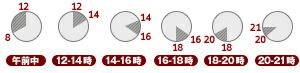 午前中・12〜14時・14〜16時・16〜18時・18〜20時・19〜21時・20〜21時