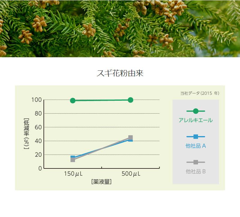 スギ花粉由来のアレル物質低減効果の測定