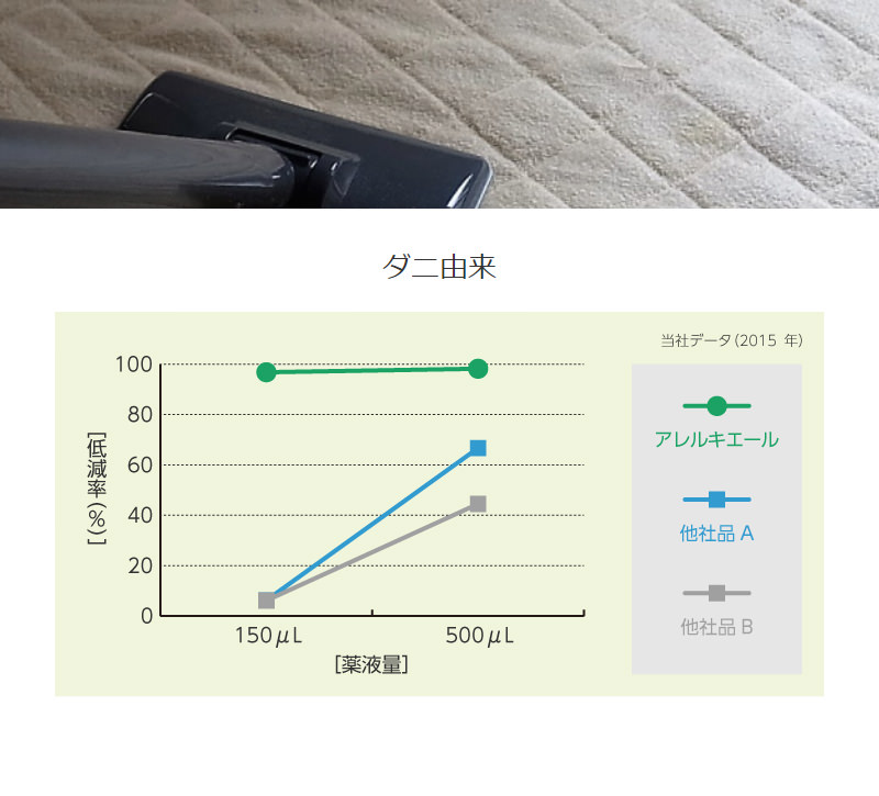 ダニ由来のアレル物質低減効果の測定