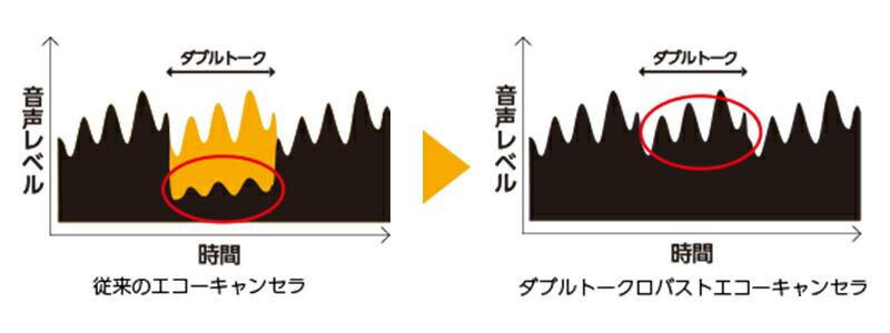 ダブルトーク性能の概念図