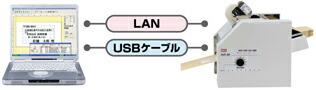 LAN接続でも、USB接続でも出力可能のイメージ