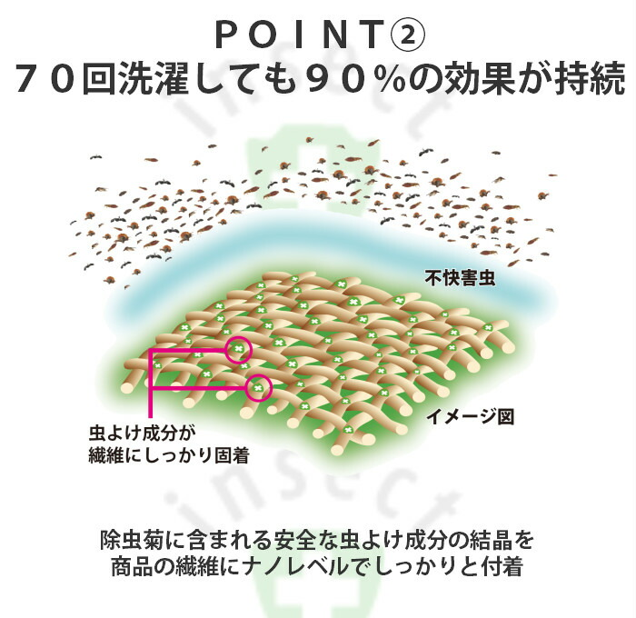 70回選択しても虫よけ効果は90%持続。除虫菊から抽出した虫よけ成分の結晶を生地繊維にナノレベルでしっかりと不着させています。