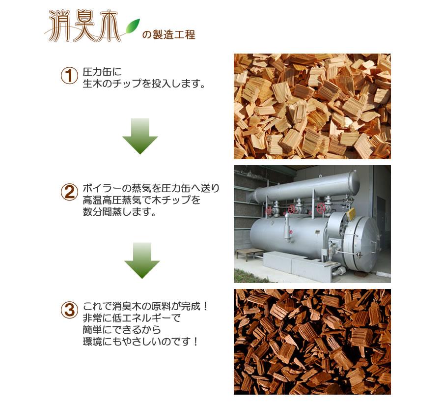 消臭木の製造工程 1.圧力缶に生木のチップを投入します。2.ボイラーの蒸気を圧力缶へ送り高温高圧蒸気で木チップを数分間蒸します。3.これで消臭木の原料が完成!