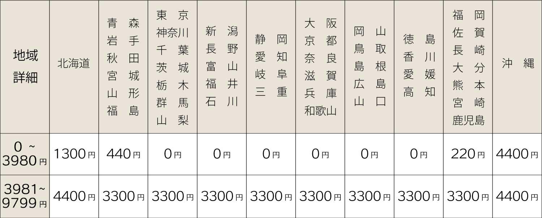追跡 ジャパン トール エクスプレス 営業所一覧