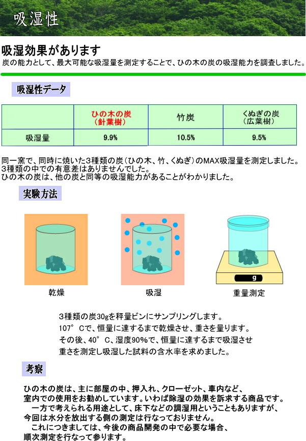 吸湿性データ