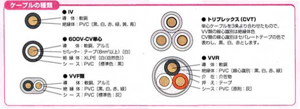 電設工具 ケーブルカッター-ケーブルの種類