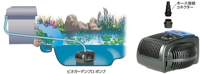 ビオガーデンプロポンプとバイオシステムを組み合わせると池の浄化力がさらに向上します。バイオシステムは薬、薬品を使わず、バクテリアと紫外線の力で有害物質を分解する浄化システムです。