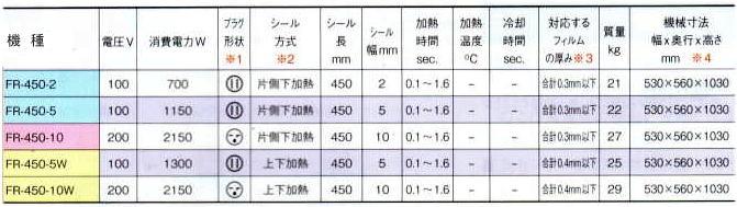 米袋用シーラーを表で見比べよう。電圧、消費電力、プラグ形状、シール方式、シール長、シール幅、加熱時間、対応フィルム、質量、寸法などがわかります。