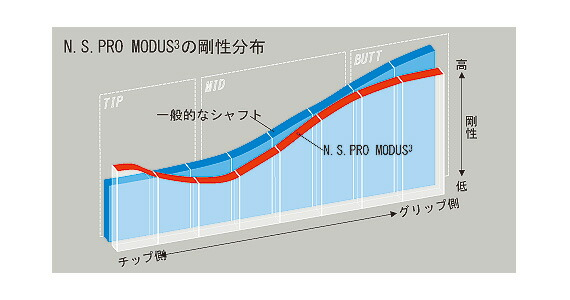 NSPRO MODUS3
