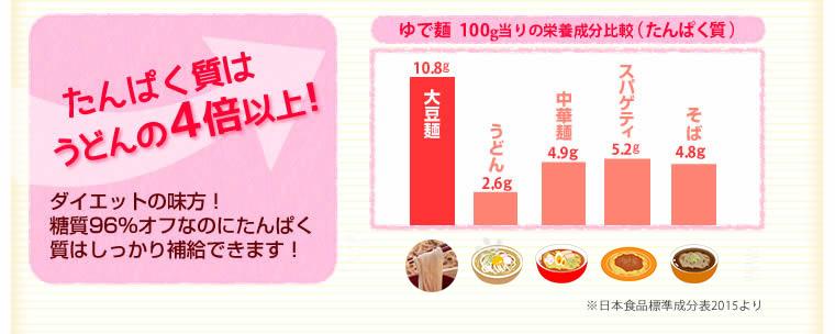 大豆麺ソイドル