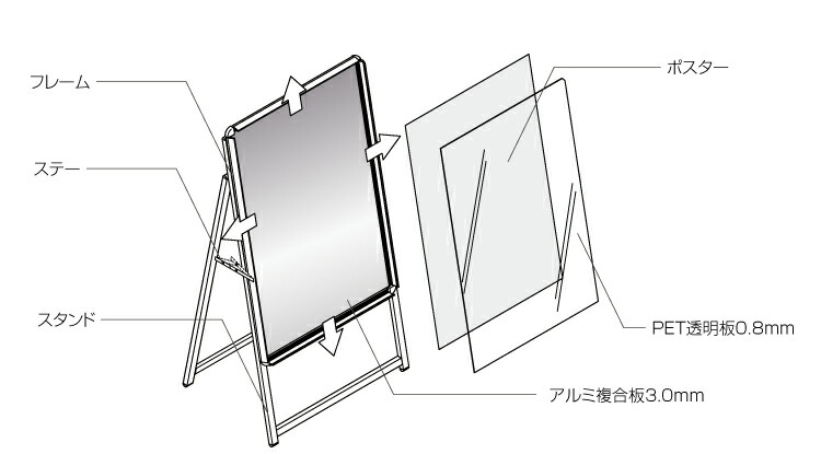 アルミ製A型看板構造