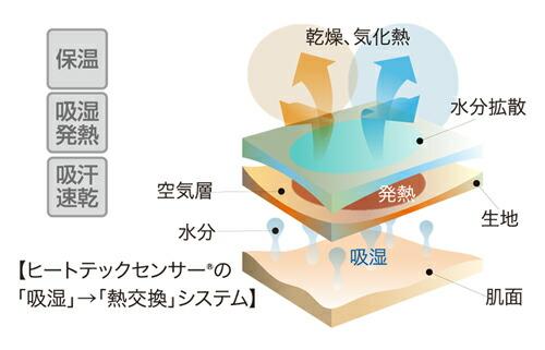 ヒートテックセンサー®ポリエステル 89% ポリアクリレート系繊維11%