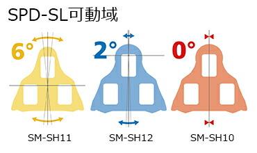 シマノ【SHIMANO】クリートセット SPD-SL可動域