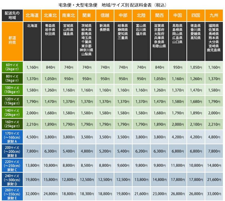 宅急便 地域/サイズ別 配送料金表