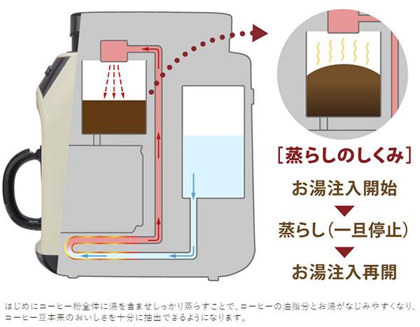レコルト グラインド & ドリップコーヒーメーカー フィーカの蒸らし機能