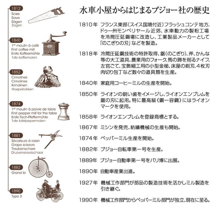 華麗なプジョー社の歴史