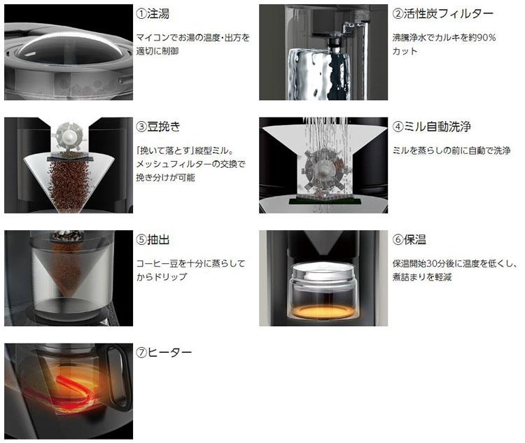 パナソニック沸騰浄水コーヒーメーカー NC-A57-K