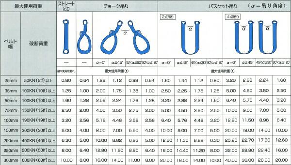 【仕様表】ドイツの優秀な技術で生産されたJISベルトスリング JISSB8818JQA JQCN07002等 エバープラウド