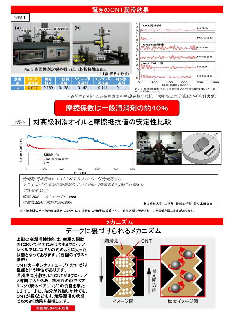 ナノコロオイルスプレーカーボンナノチューブ(CNT)配合高性能潤滑剤スプレータイプジェイマックス(株)(株)大成化研J-MAXナノコロスプレー
