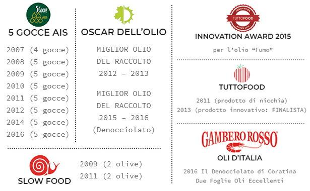 イタリアオリーブオイルソムリエ協会によるオリーブオイルガイド『l'olio』