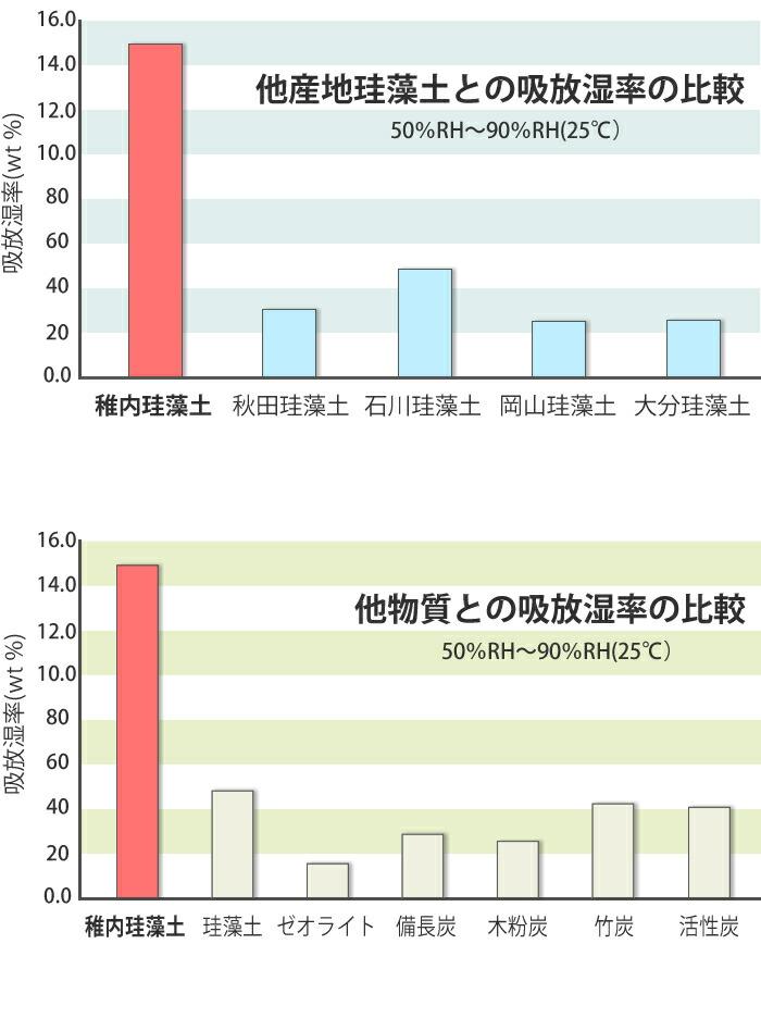 他産地珪藻土との吸放湿率の比較は