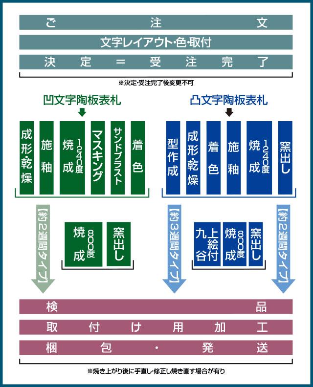 表札受注から納品までのプロセス説明図