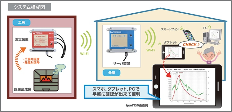 遠隔温度監視システム 窯おんど THC9000-4R システムの説明