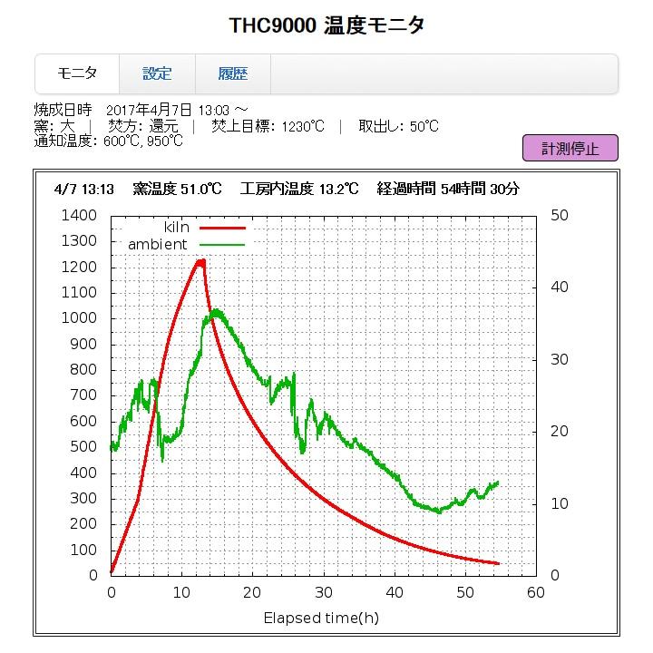 遠隔温度監視システム 窯おんど THC9000-4R 画面