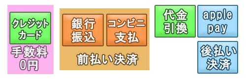 クレジットカード・代金引換・銀行振込・楽天バンク決済